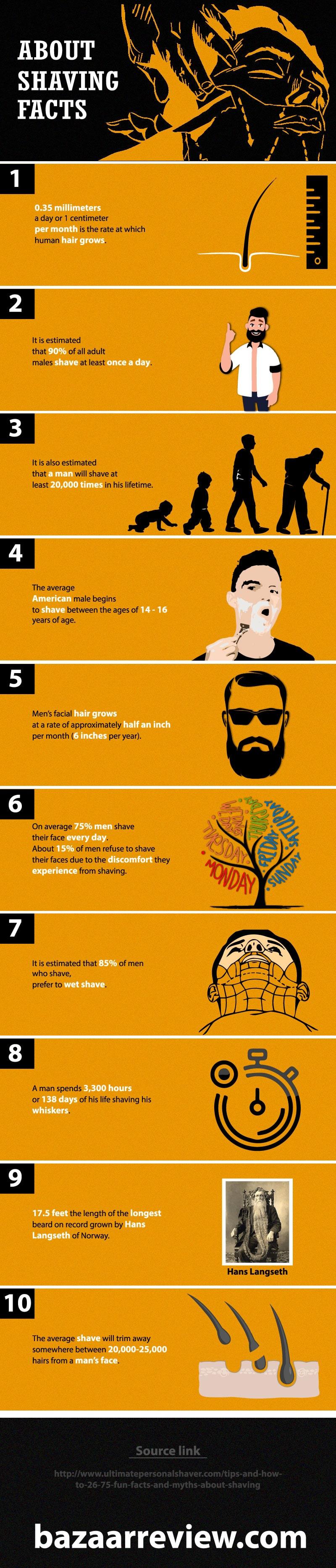 shaving info