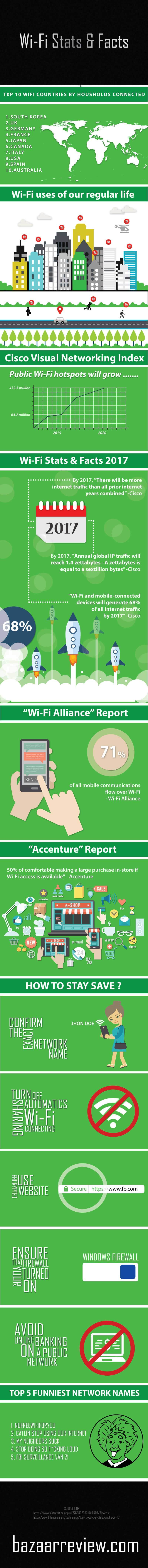 Wireless Router Infographic
